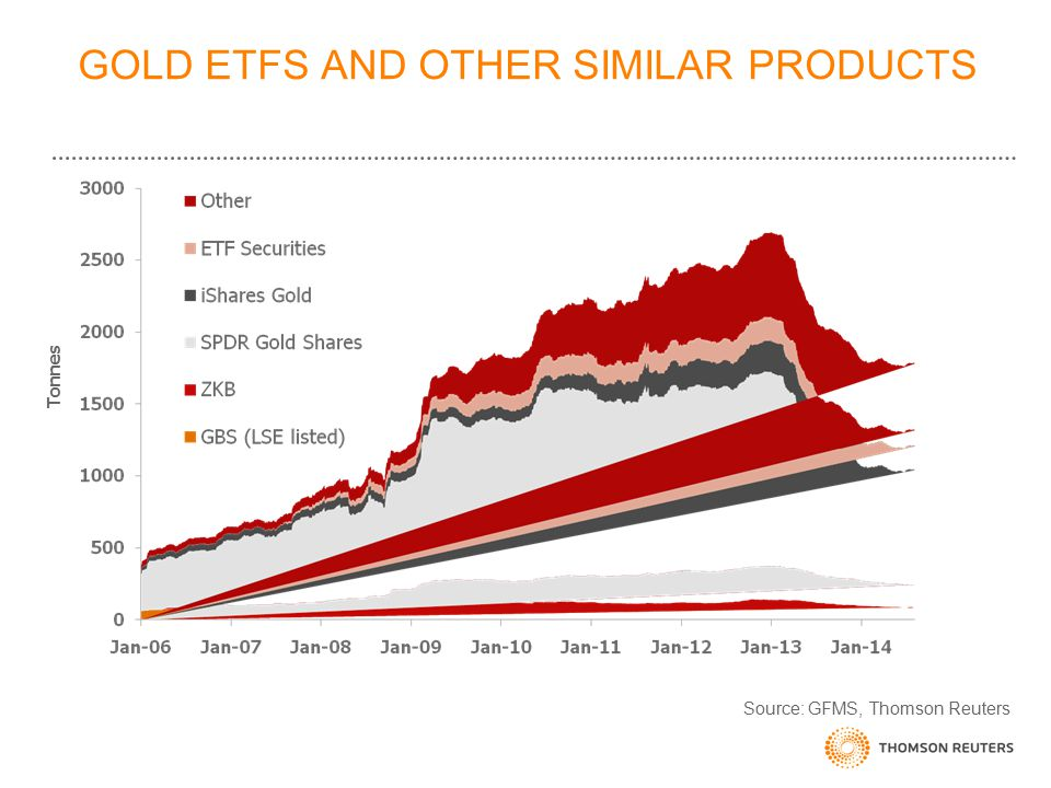 GOLD ETFS AND OTHER SIMILAR PRODUCTS Source: GFMS, Thomson Reuters Tonnes