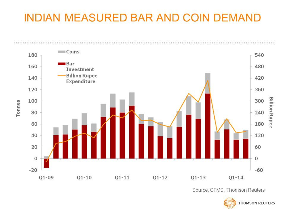 INDIAN MEASURED BAR AND COIN DEMAND Source: GFMS, Thomson Reuters
