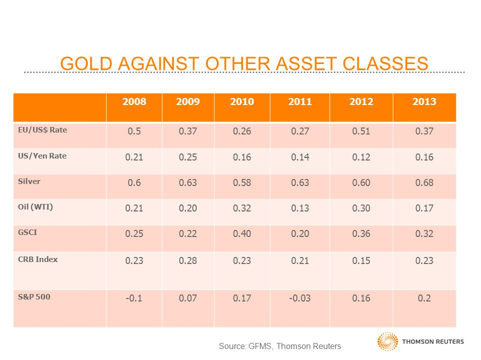 GOLD AGAINST OTHER ASSET CLASSES 200820092010201120122013 EU/US$ Rate 0.50.370.260.270.510.37 US/Yen Rate 0.210.250.160.140.120.16 Silver 0.60.630.580