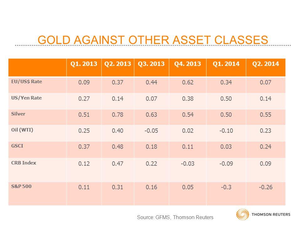 GOLD AGAINST OTHER ASSET CLASSES Q1.2013Q2. 2013Q3.