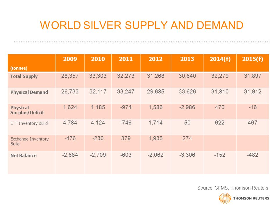 WORLD SILVER SUPPLY AND DEMAND (tonnes) 200920102011201220132014(f)2015(f) Total Supply 28,35733,30332,27331,26830,64032,27931,897 Physical Demand 26,