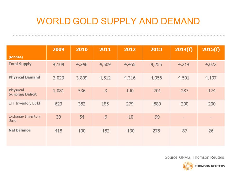 WORLD GOLD SUPPLY AND DEMAND (tonnes) 200920102011201220132014(f)2015(f) Total Supply 4,1044,3464,5094,4554,2554,2144,022 Physical Demand 3,0233,8094,