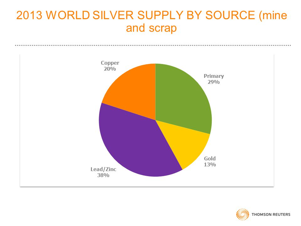 2013 WORLD SILVER SUPPLY BY SOURCE (mine and scrap