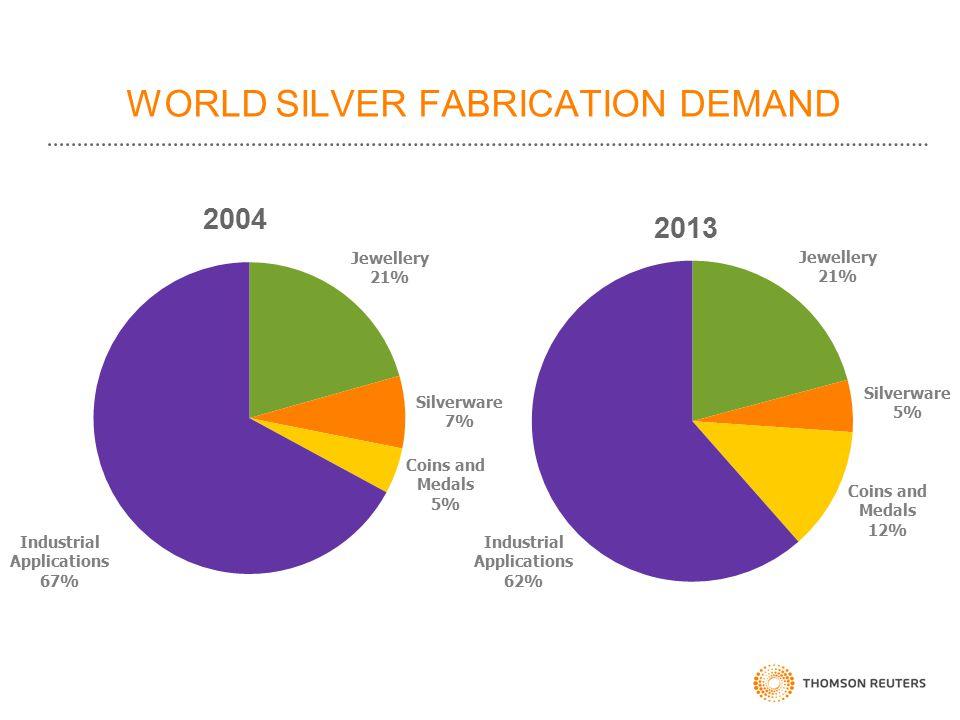 WORLD SILVER FABRICATION DEMAND