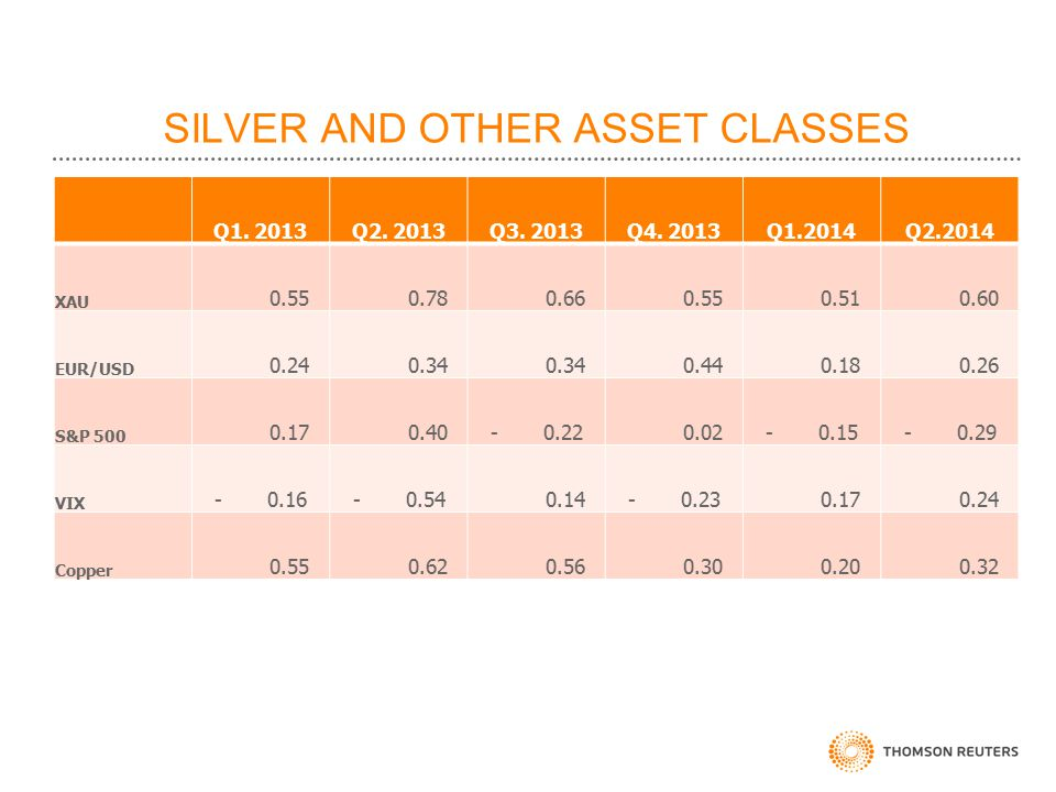 SILVER AND OTHER ASSET CLASSES Q1. 2013Q2. 2013Q3.