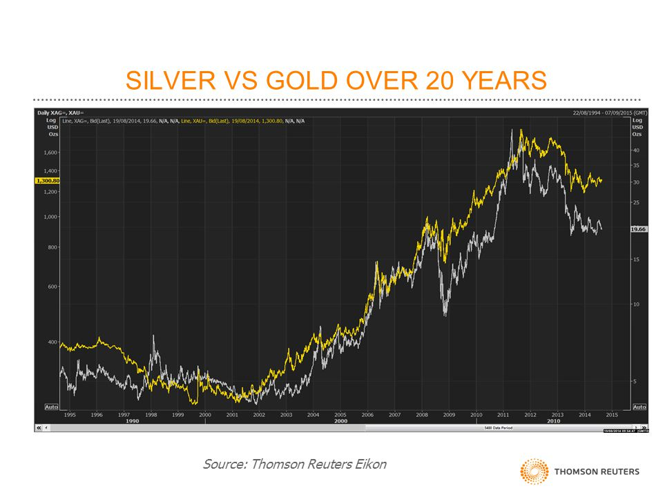 SILVER VS GOLD OVER 20 YEARS Source: Thomson Reuters Eikon