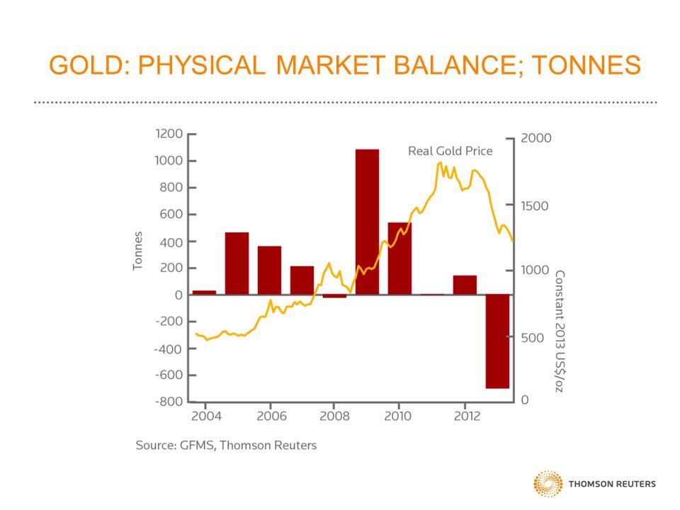 GOLD: PHYSICAL MARKET BALANCE; TONNES