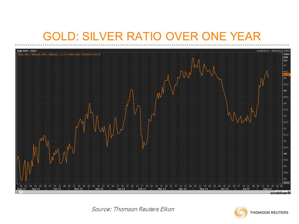 GOLD: SILVER RATIO OVER ONE YEAR Source: Thomson Reuters Eikon