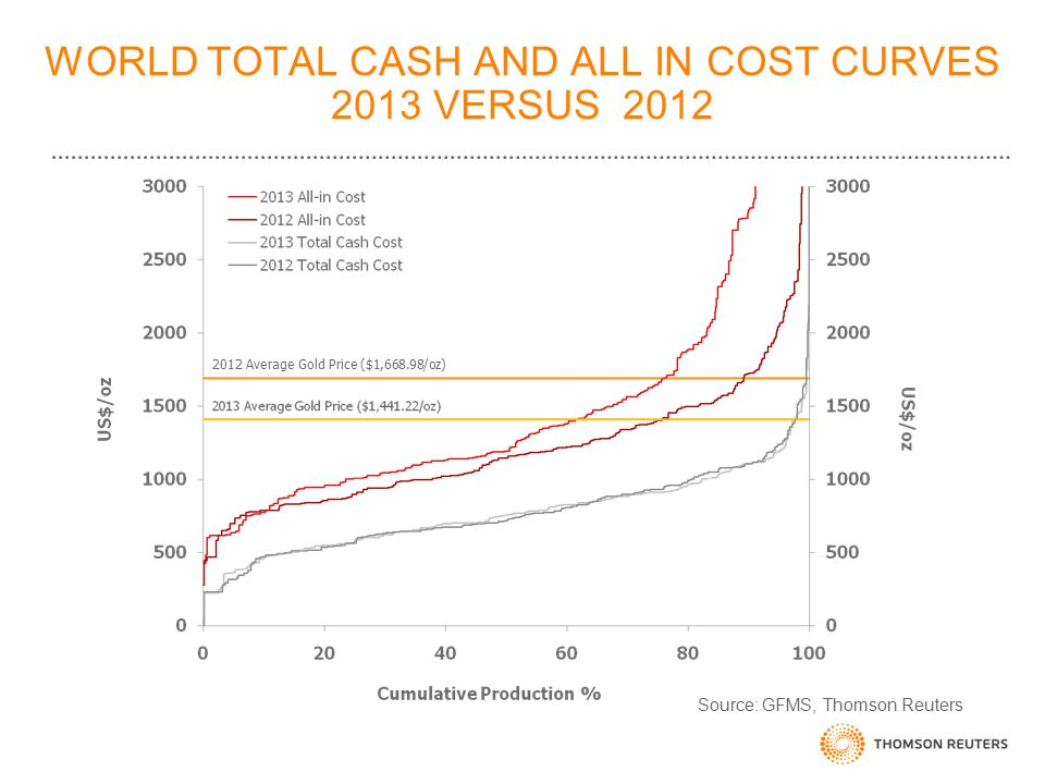 WORLD TOTAL CASH AND ALL IN COST CURVES 2013 VERSUS 2012 2012 Average Gold Price ($1,668.98/oz) Source: GFMS, Thomson Reuters