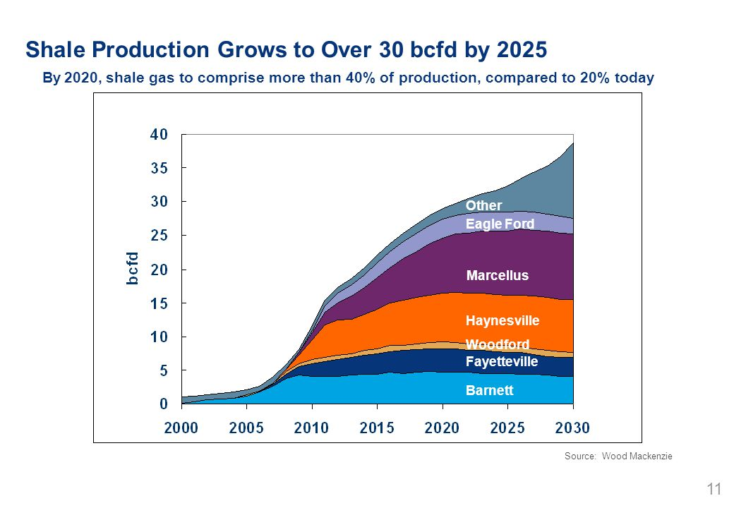 11 Source: Wood Mackenzie Shale Production Grows to Over 30 bcfd by 2025 By 2020, shale gas to comprise more than 40% of production, compared to 20% today Barnett Woodford Haynesville Marcellus Eagle Ford Fayetteville Other