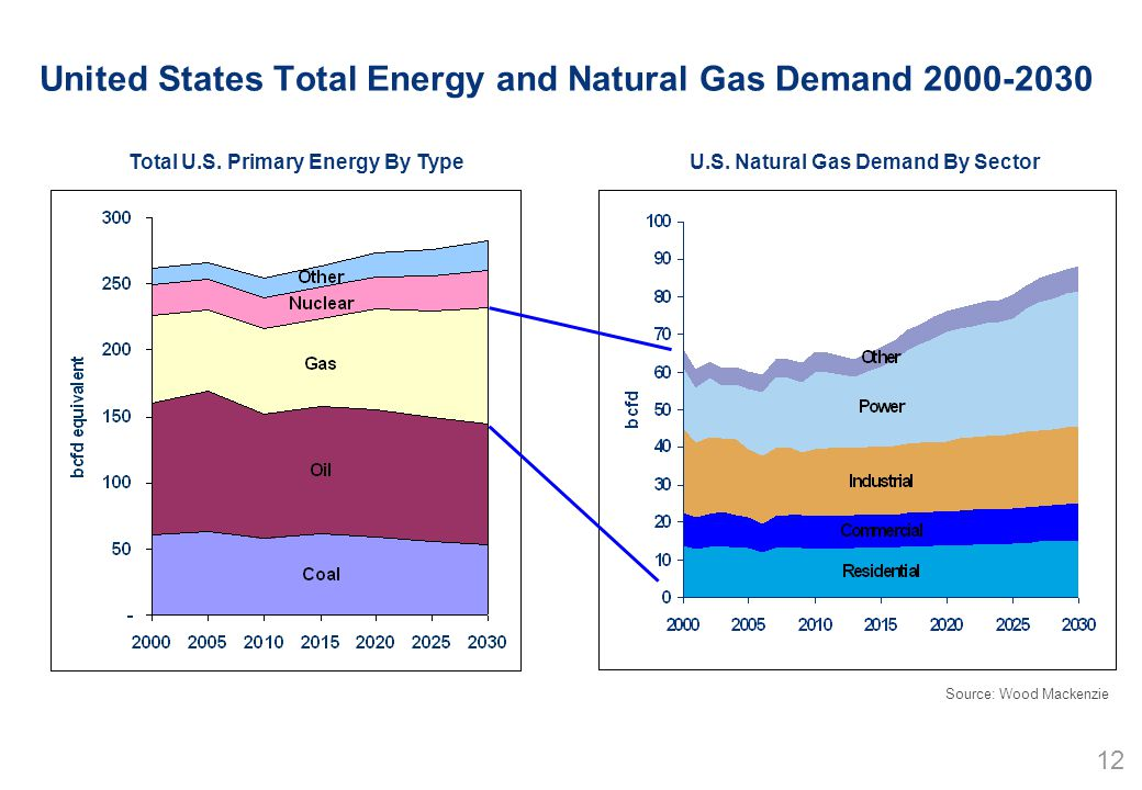 12 United States Total Energy and Natural Gas Demand 2000-2030 Total U.S.