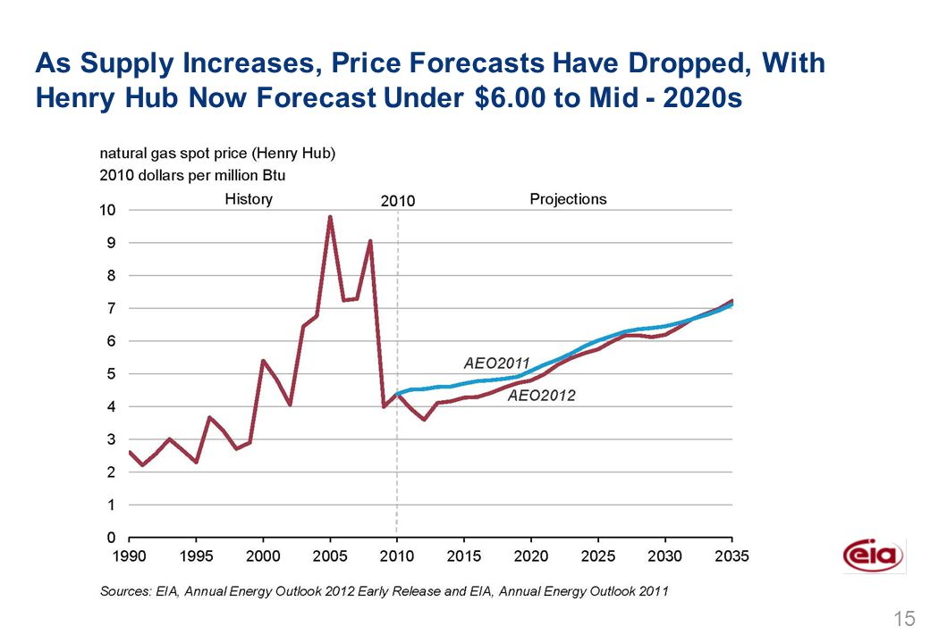 15 As Supply Increases, Price Forecasts Have Dropped, With Henry Hub Now Forecast Under $6.00 to Mid - 2020s Source: EIA, Annual Energy Outlook 2011