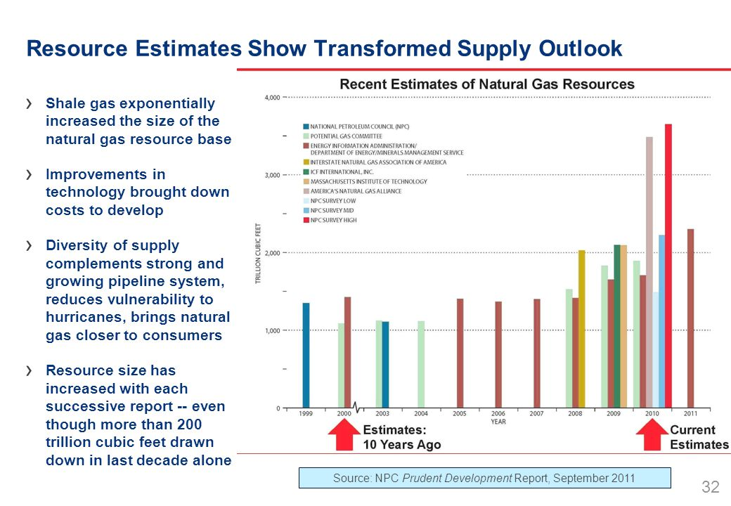 32 Resource Estimates Show Transformed Supply Outlook Shale gas exponentially increased the size of the natural gas resource base Improvements in technology brought down costs to develop Diversity of supply complements strong and growing pipeline system, reduces vulnerability to hurricanes, brings natural gas closer to consumers Resource size has increased with each successive report -- even though more than 200 trillion cubic feet drawn down in last decade alone Source: NPC Prudent Development Report, September 2011
