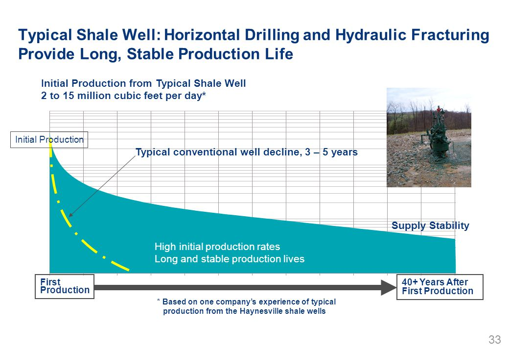 33 Typical Shale Well: Horizontal Drilling and Hydraulic Fracturing Provide Long, Stable Production Life Initial Production from Typical Shale Well 2 to 15 million cubic feet per day* * Based on one company's experience of typical production from the Haynesville shale wells First Production 40+ Years After First Production Supply Stability High initial production rates Long and stable production lives Typical conventional well decline, 3 – 5 years Initial Production