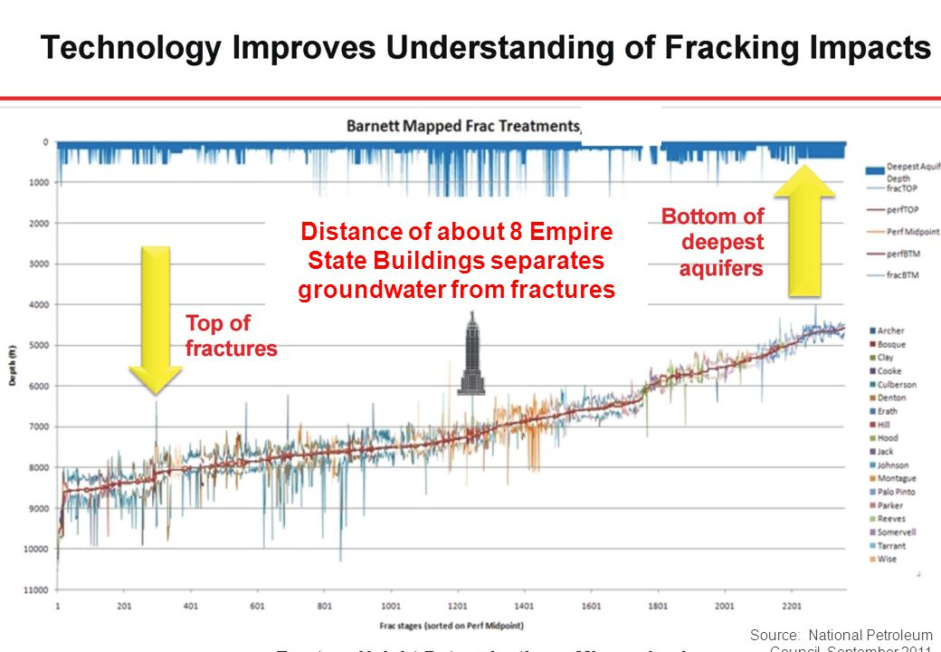 www.woodmac.com 34 Source: National Petroleum Council, September 2011 Distance of about 8 Empire State Buildings separates groundwater from fractures