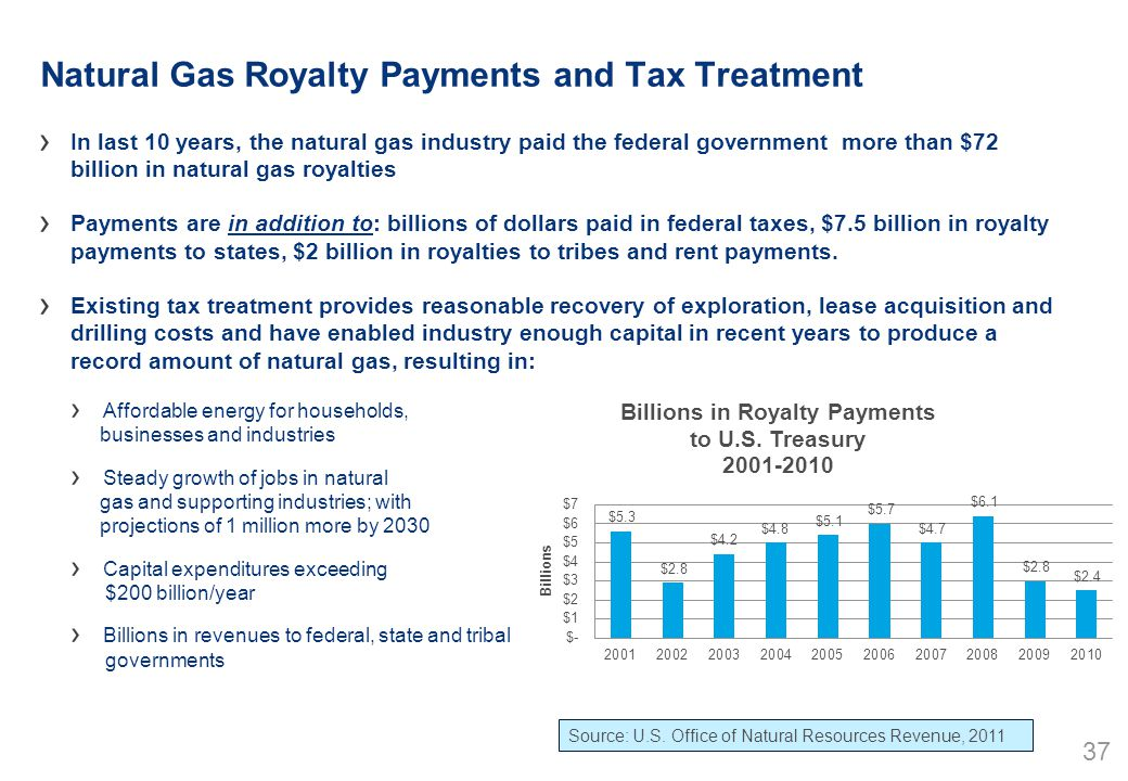 www.woodmac.com 37 Natural Gas Royalty Payments and Tax Treatment In last 10 years, the natural gas industry paid the federal government more than $72 billion in natural gas royalties Payments are in addition to: billions of dollars paid in federal taxes, $7.5 billion in royalty payments to states, $2 billion in royalties to tribes and rent payments.