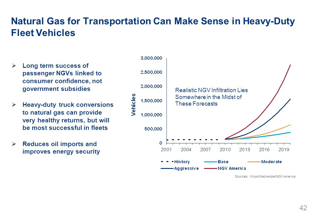 42 Natural Gas for Transportation Can Make Sense in Heavy-Duty Fleet Vehicles  Long term success of passenger NGVs linked to consumer confidence, not government subsidies  Heavy-duty truck conversions to natural gas can provide very healthy returns, but will be most successful in fleets  Reduces oil imports and improves energy security Sources: Wood Mackenzie/NGV America Realistic NGV Infiltration Lies Somewhere in the Midst of These Forecasts