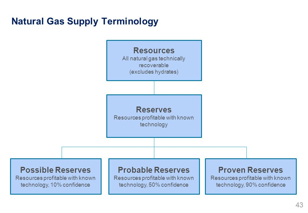 Natural Gas Supply Terminology Resources All natural gas technically recoverable (excludes hydrates) Reserves Resources profitable with known technology Possible Reserves Resources profitable with known technology, 10% confidence Probable Reserves Resources profitable with known technology, 50% confidence Proven Reserves Resources profitable with known technology, 90% confidence 43
