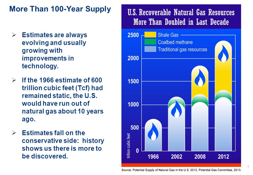 www.woodmac.com 6 How The Game Has Changed  Improvements in technology brought down costs and greatly increased the scope of resource development  Shale gas production quadrupled between 2006 – 2012 and is poised to comprise more than 40% of U.S.