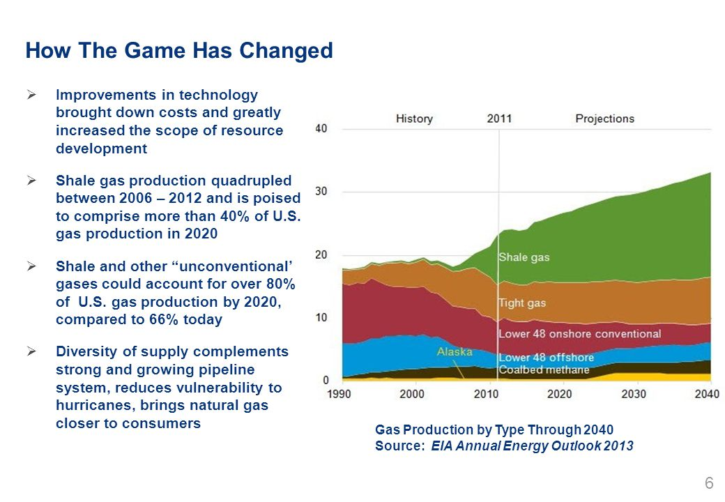 17 Industry Already Recognizing Importance of Natural Gas by Investing in Storage, Pipelines, and Gas Generation NEEDS UPDATE