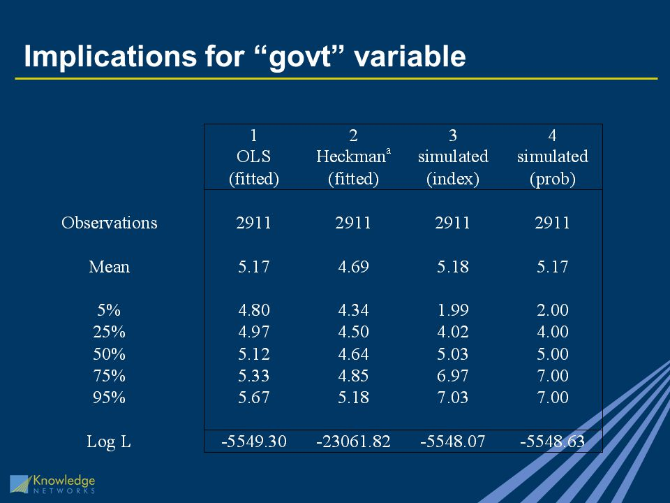 Implications for govt variable