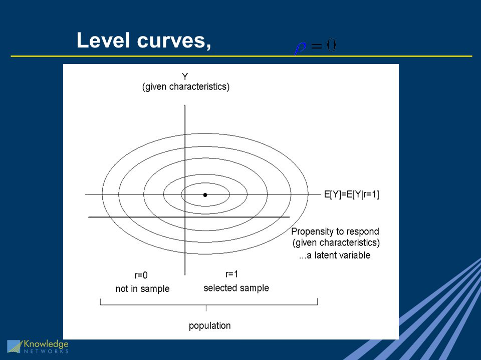 Level curves,