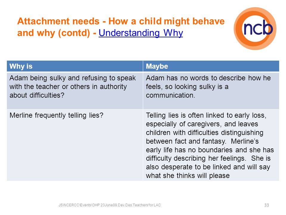 Attachment needs - How a child might behave and why (contd) - Understanding WhyUnderstanding Why Why isMaybe Adam being sulky and refusing to speak with the teacher or others in authority about difficulties.