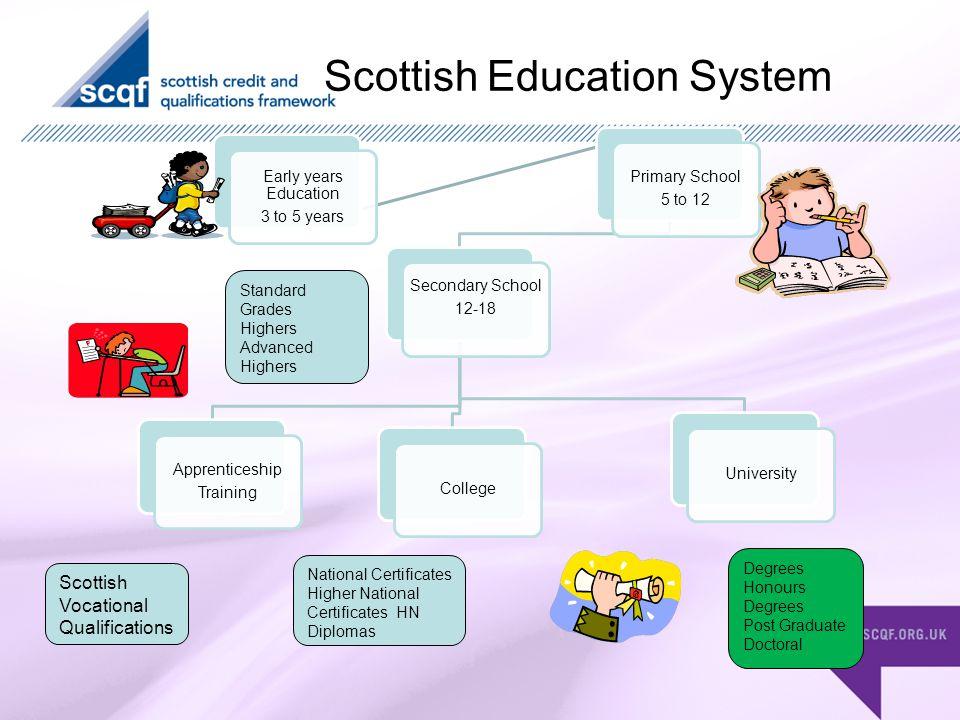 Scottish Education System Standard Grades Highers Advanced Highers Scottish Vocational Qualifications National Certificates Higher National Certificates HN Diplomas Degrees Honours Degrees Post Graduate Doctoral