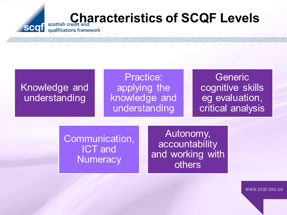 How does learning get on the SCQF.