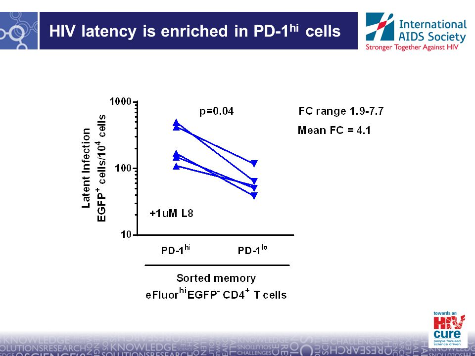 HIV latency is enriched in PD-1 hi cells