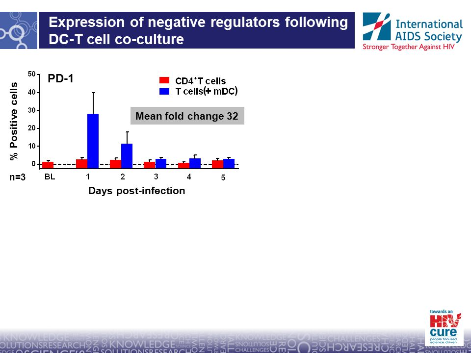 Days post-infection % Positive cells Expression of negative regulators following DC-T cell co-culture PD-1Tim-3 CTLA-4 % Positive cells Days post infection Mean fold change 24 No change n=3 Days post-infection Mean fold change 32 ()