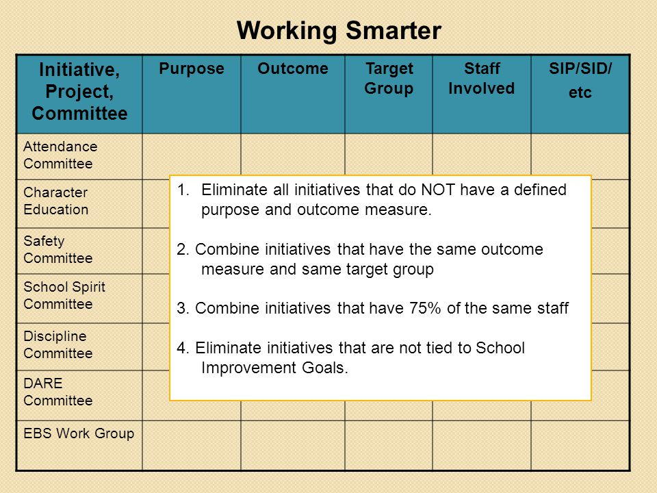 Initiative, Project, Committee PurposeOutcomeTarget Group Staff Involved SIP/SID/ etc Attendance Committee Character Education Safety Committee School Spirit Committee Discipline Committee DARE Committee EBS Work Group Working Smarter 1.Eliminate all initiatives that do NOT have a defined purpose and outcome measure.