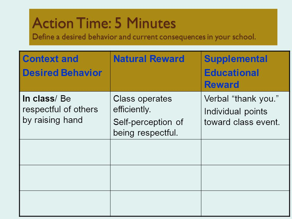 Action Time: 5 Minutes Define a desired behavior and current consequences in your school.