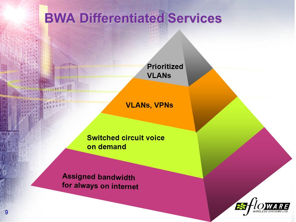 10 WALKair Meets Carriers' Needs Supports all licensed bands (3.5, 10.5, 26 GHz) Largest coverage capacity in the market Modular base station – low initial cost Enables flexible bandwidth per customer and differentiated services (QoS, SLA) 1 2 3 4