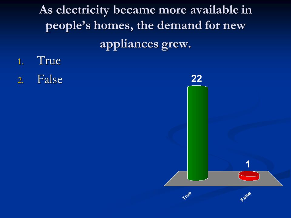 As electricity became more available in people's homes, the demand for new appliances grew.