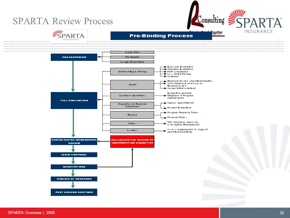 SPARTA Overview | 2008 12 SPARTA Review Process