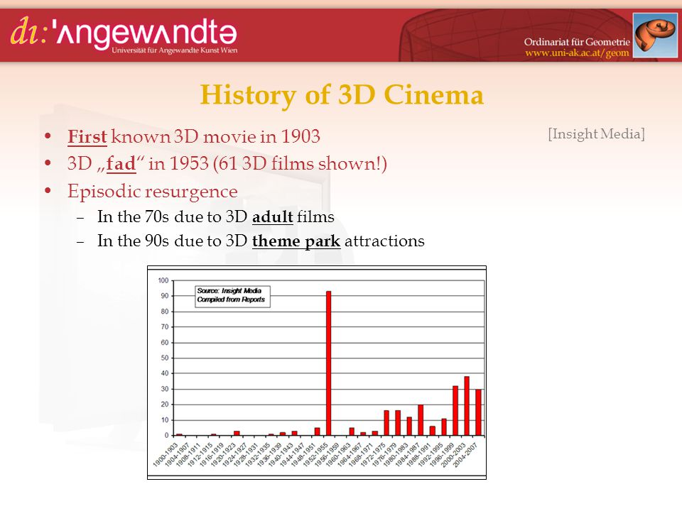 "History of 3D Cinema First known 3D movie in 1903 3D "" fad "" in 1953 (61 3D films shown!) Episodic resurgence –In the 70s due to 3D adult films –In th"