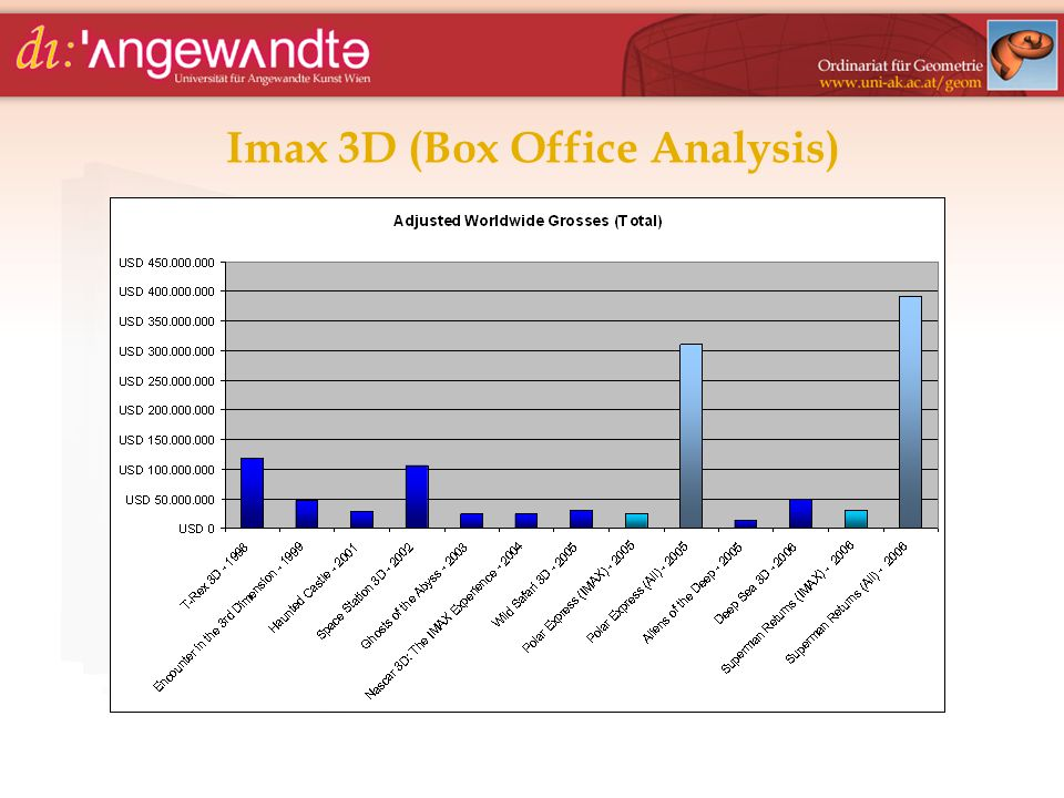 Imax 3D (Box Office Analysis)