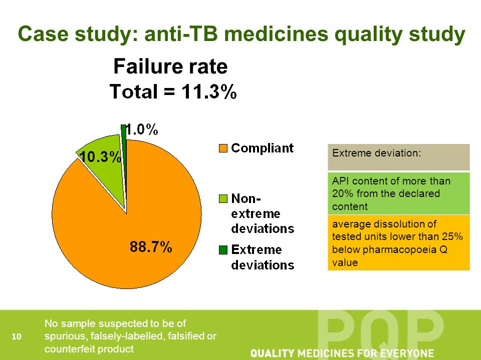 Case study: anti-TB medicines quality study 10 Failure rate No sample suspected to be of spurious, falsely-labelled, falsified or counterfeit product Extreme deviation: API content of more than 20% from the declared content average dissolution of tested units lower than 25% below pharmacopoeia Q value