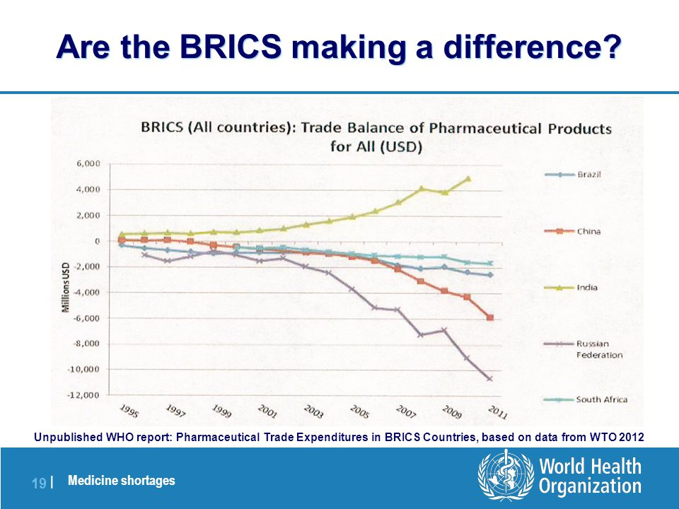 Medicine shortages 19 | Are the BRICS making a difference.