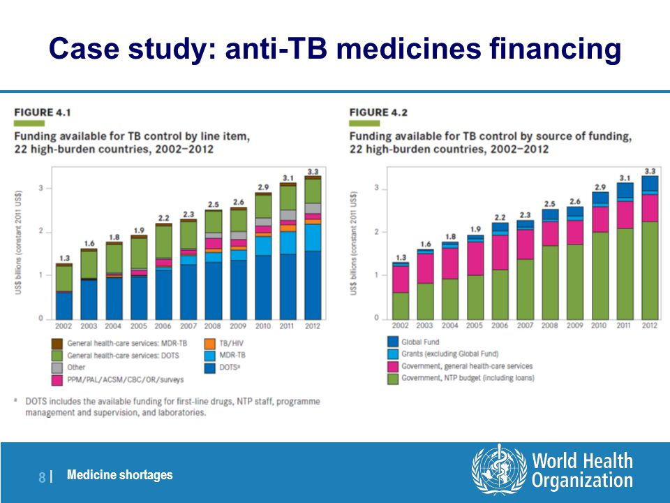 Medicine shortages 8 |8 | Case study: anti-TB medicines financing