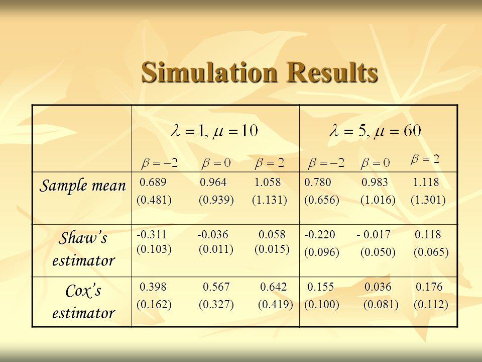 Simulation Results Sample mean 0.689 0.964 1.058 0.689 0.964 1.058 (0.481) (0.939) (1.131) 0.780 0.983 1.118 (0.656) (1.016) (1.301) Shaw's estimator -0.311 -0.036 0.058 (0.103) (0.011) (0.015) -0.220 - 0.017 0.118 (0.096) (0.050) (0.065) Cox's estimator 0.398 0.567 0.642 0.398 0.567 0.642 (0.162) (0.327) (0.419) 0.155 0.036 0.176 0.155 0.036 0.176 (0.100) (0.081) (0.112)