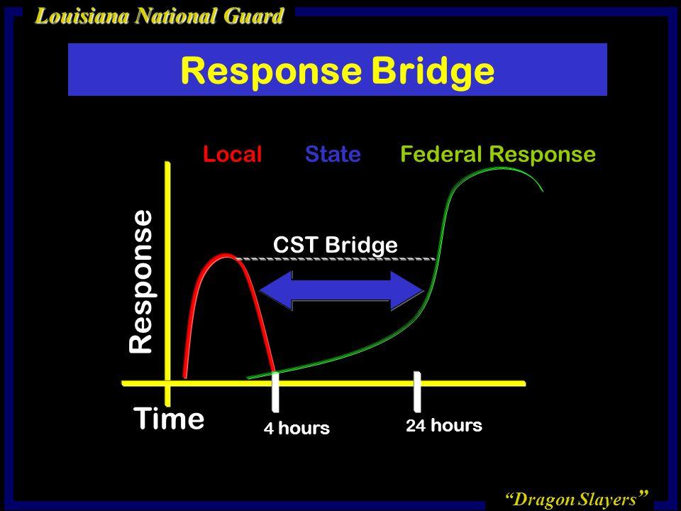 Dragon Slayers Louisiana National Guard Time Response 4 hours 24 hours Federal ResponseLocalState CST Bridge Response Bridge