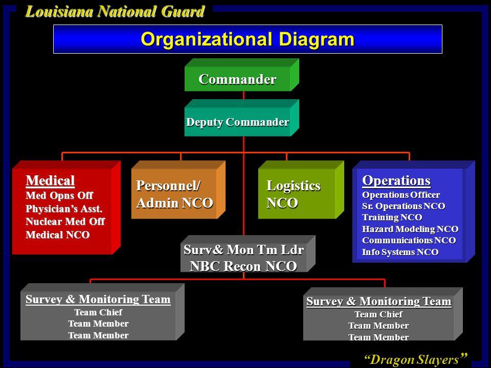 Dragon Slayers Louisiana National Guard Deputy Commander Logistics Logistics NCO NCO Commander Operations Operations Officer Sr.