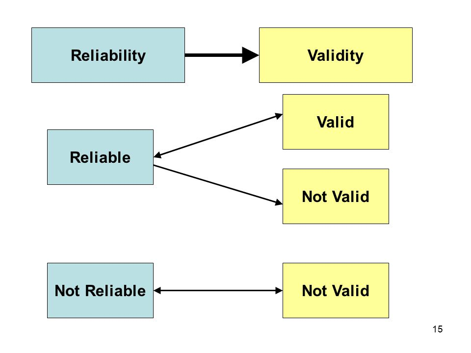 15 Reliable Valid Not Reliable Not Valid ReliabilityValidity