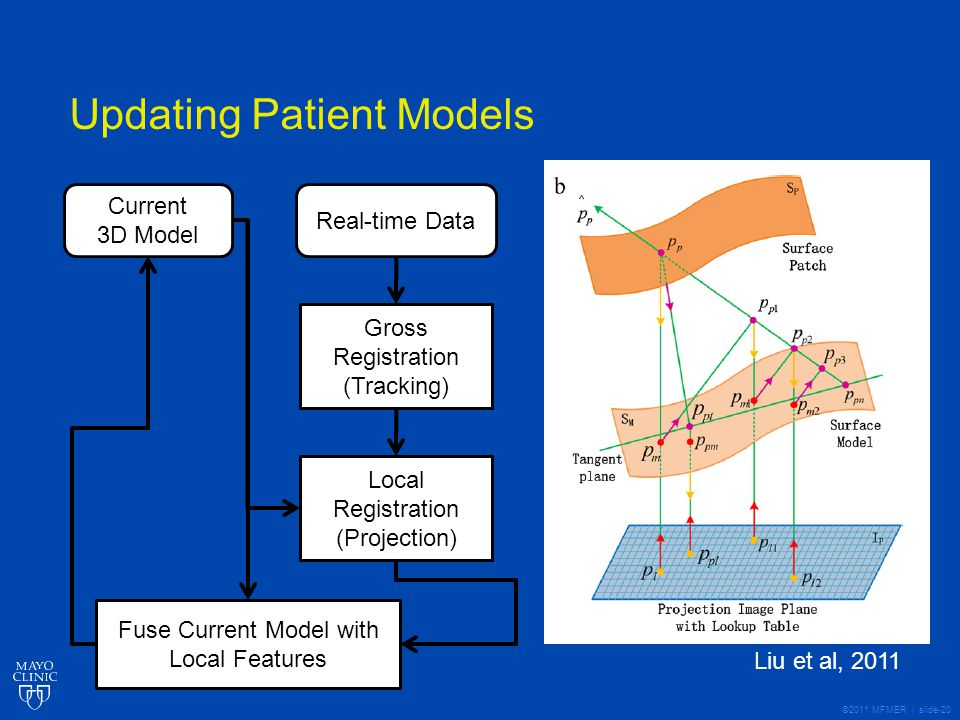 ©2011 MFMER | slide-20 Updating Patient Models Current 3D Model Real-time Data Gross Registration (Tracking) Local Registration (Projection) Fuse Current Model with Local Features Liu et al, 2011