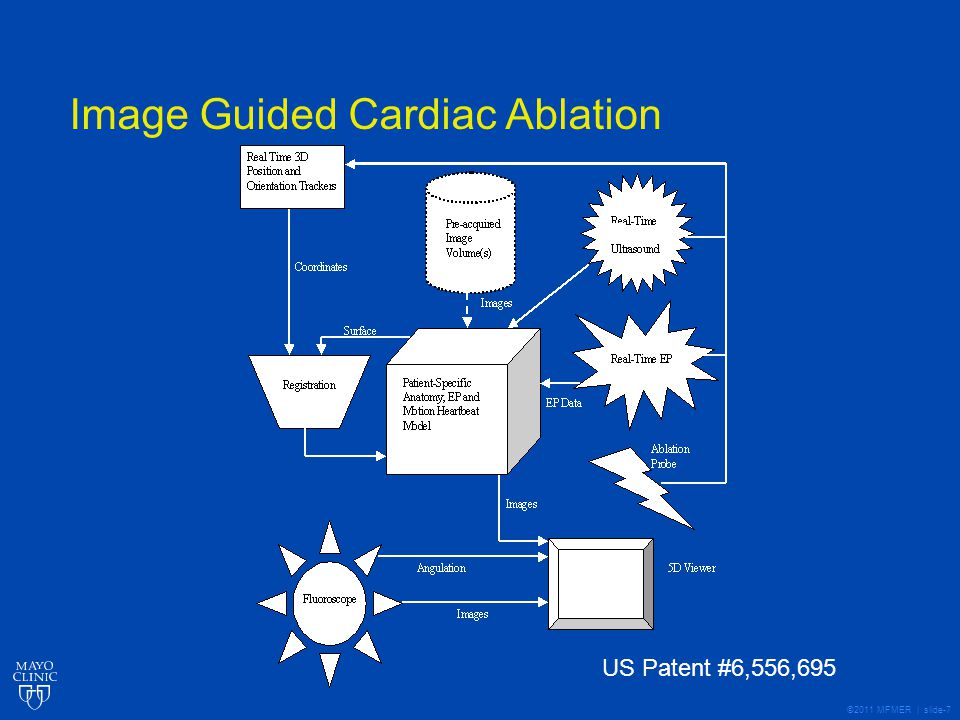 ©2011 MFMER | slide-7 Image Guided Cardiac Ablation Circa 1998 US Patent #6,556,695