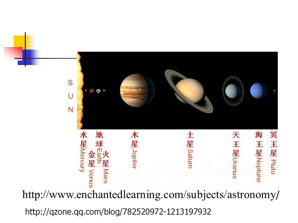 The solar system Mercury Venus Earth Mars JupiterSaturn Uranus Neptune Pluto SUNSUN http://www.enchantedlearning.com/subjects/astronomy / http://qzone