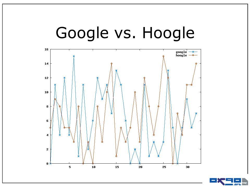 Google vs. Hoogle