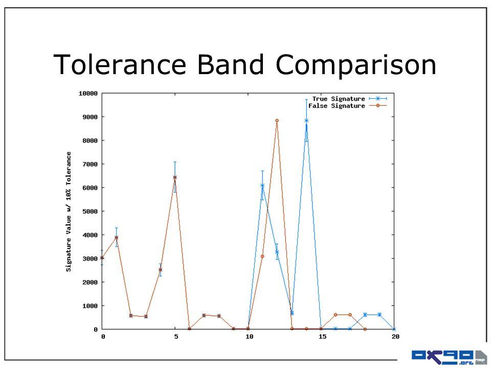 Tolerance Band Comparison